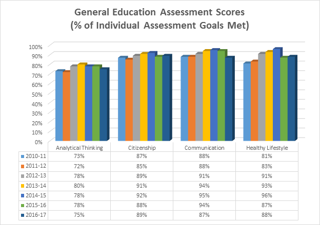 Bar chart showing assessment data><br>             Huba, M. E., &amp; Freed, J. E. (2000). Learner-centered assessment on college campuses: Shifting the focus from teaching to learning. Needham Heights, MA: Allyn &amp; Bacon.<br>Banta, T. W., Kinzie, J. &amp; Palomba, C. A. (2015). Assessment essentials: Planning, implementing, and improving assessment in higher education. (2nd Ed). San Francisco, CA: Jossey-Bass.</p><p><strong>General Education</strong></p><p>Students who have fulfilled general education expectations at Neosho County Community College will be prepared to:</p><p><strong>Think analytically through:</strong><br>             •&nbsp;Utilizing quantitative information in problem solving,<br>             •&nbsp;Utilizing the principles of systematic inquiry,<br>             •&nbsp;Utilizing various information resources including technology for research and data collection, and</p><p><strong>Practice responsible citizenship through<br></strong>•&nbsp;Identifying rights and responsibilities of citizenship.<br>             •&nbsp;Identifying how human values and perceptions affect and are affected by social diversity.<br>             •&nbsp;Identifying and interpreting artistic expression.</p><p><strong>Live a healthy lifestyle (physical, intellectual, social) through</strong><br>             •&nbsp;Listing factors associated with a healthy lifestyle and lifetime fitness,<br>             •&nbsp;Identifying the importance of lifetime learning, and <br>             •&nbsp;Demonstrating self discipline, respect for others, and the ability to work collaboratively as a team.<br><br><strong>Communicate effectively through</strong><br>             •&nbsp;Developing effective written communication skills, and<br>             •&nbsp;Developing effective oral communication and listening skills.</p><p>&nbsp;</p><p>&nbsp;</p></td></tr></tbody></table> <p><span style=